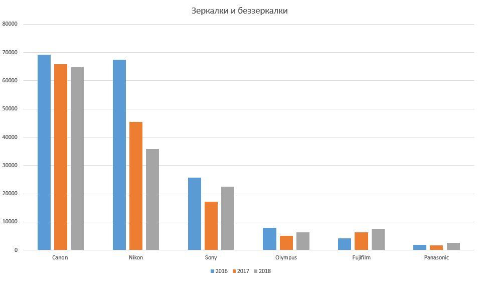 Соотношение продаж у разных компаний на российском рынке