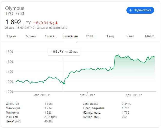 Курс акций Olympus